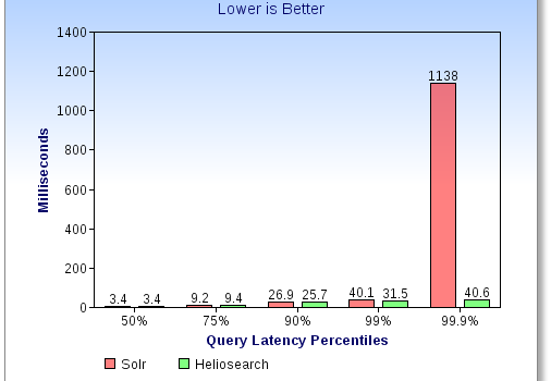 query_latency